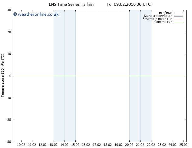 Temp. 850 hPa GEFS TS Tu 09.02.2016 12 GMT