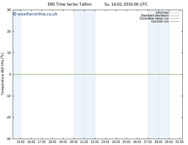 Temp. 850 hPa GEFS TS Tu 16.02.2016 06 GMT