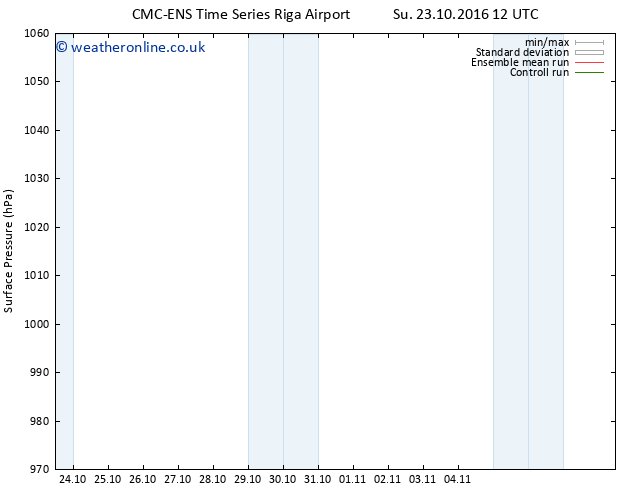 Surface pressure CMC TS Su 23.10.2016 18 GMT