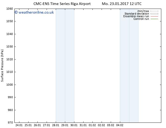 Surface pressure CMC TS Mo 23.01.2017 18 GMT