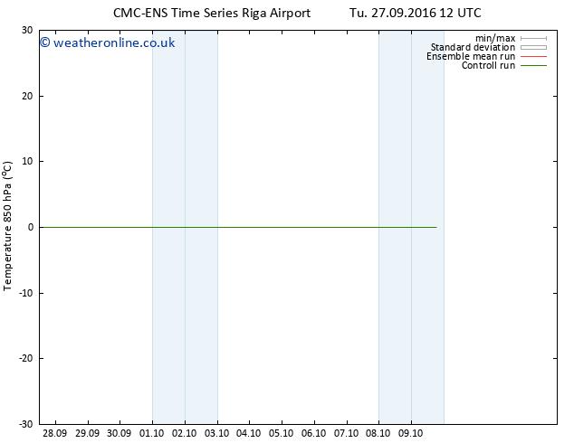 Temp. 850 hPa CMC TS Fr 30.09.2016 12 GMT