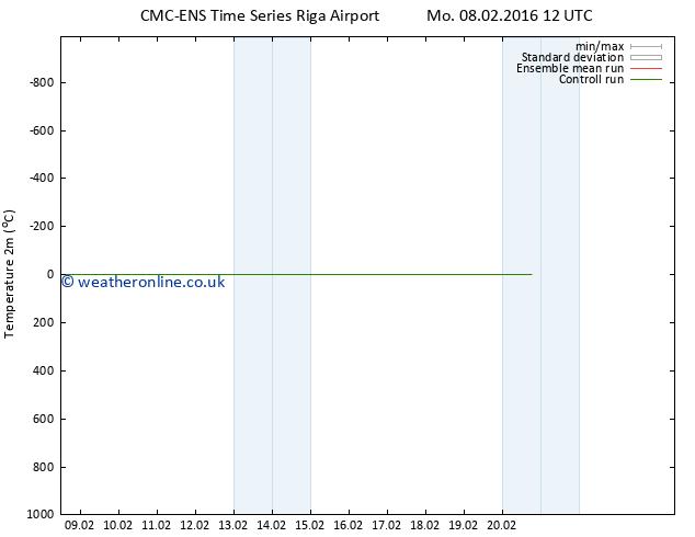 Temperature (2m) CMC TS Su 14.02.2016 00 GMT