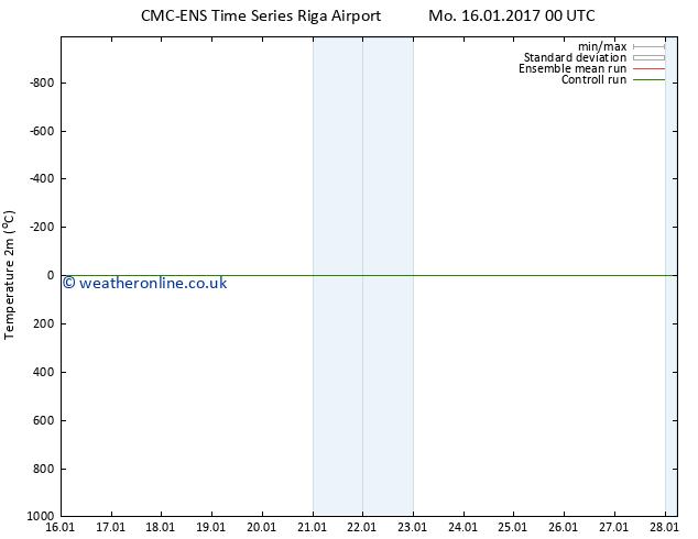 Temperature (2m) CMC TS Sa 21.01.2017 12 GMT