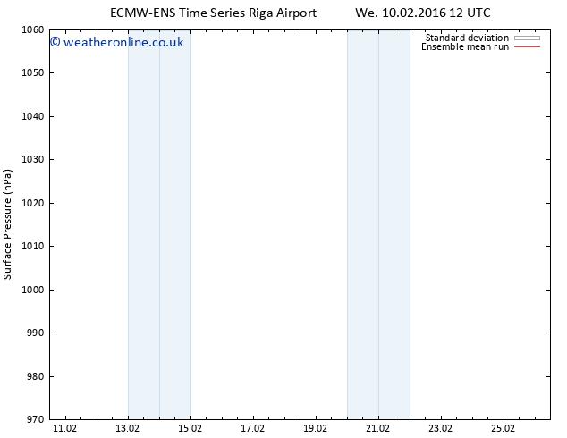 Surface pressure ECMWFTS Sa 13.02.2016 12 GMT
