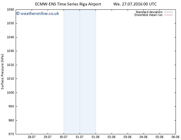 Surface pressure ECMWFTS We 03.08.2016 00 GMT