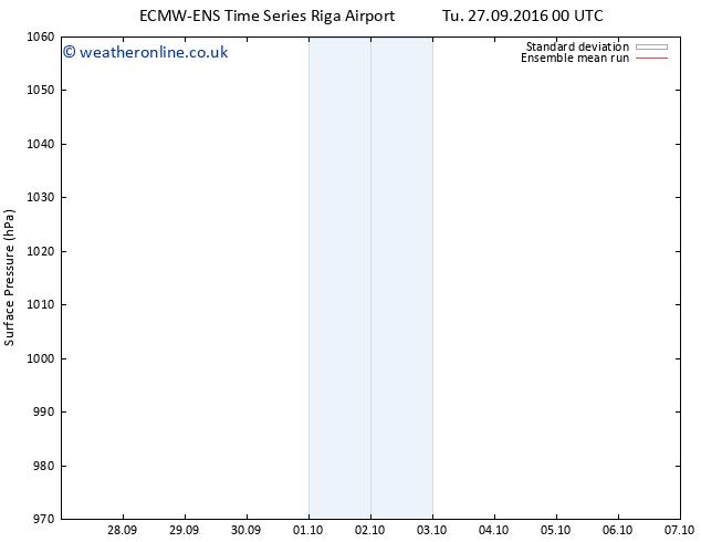 Surface pressure ECMWFTS Mo 03.10.2016 00 GMT