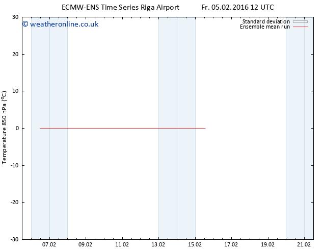 Temp. 850 hPa ECMWFTS Mo 08.02.2016 12 GMT