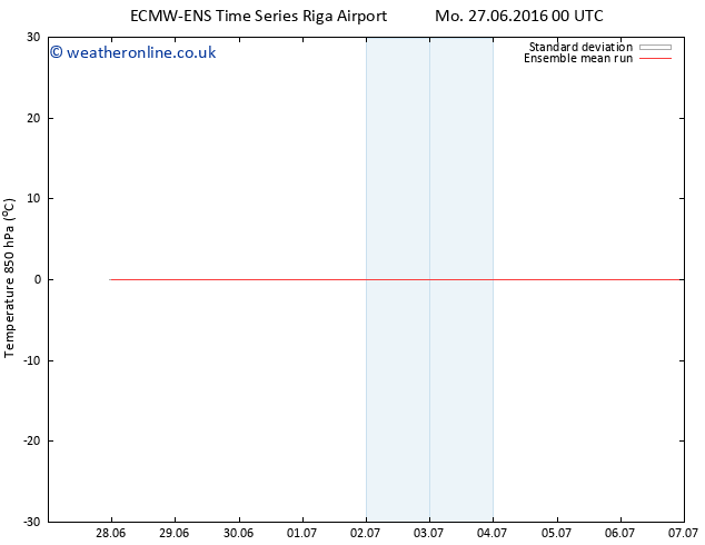 Temp. 850 hPa ECMWFTS Tu 28.06.2016 00 GMT