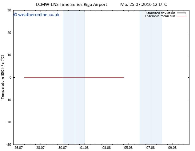 Temp. 850 hPa ECMWFTS Sa 30.07.2016 12 GMT