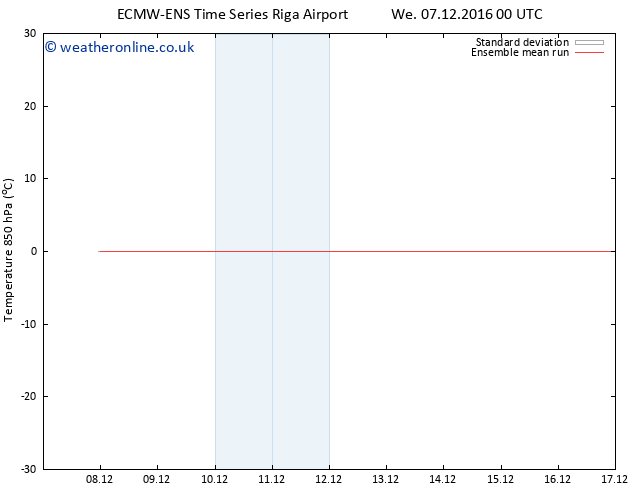 Temp. 850 hPa ECMWFTS Th 08.12.2016 00 GMT