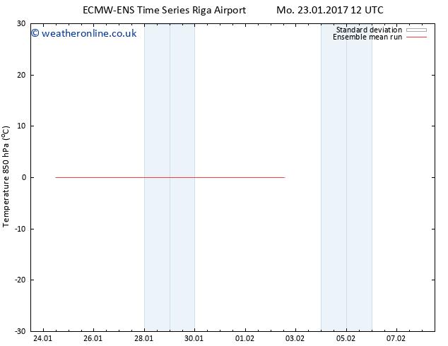 Temp. 850 hPa ECMWFTS Tu 24.01.2017 12 GMT
