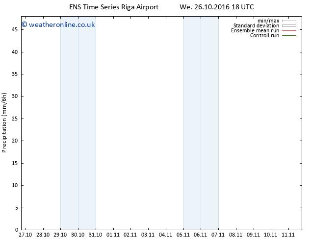 Precipitation GEFS TS We 02.11.2016 00 GMT