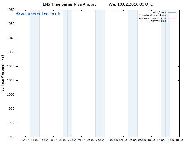 Surface pressure GEFS TS Fr 26.02.2016 00 GMT