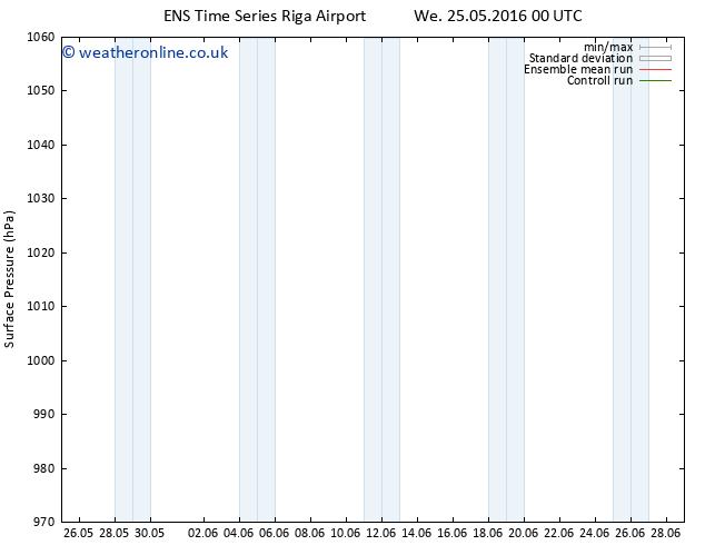 Surface pressure GEFS TS Tu 31.05.2016 12 GMT
