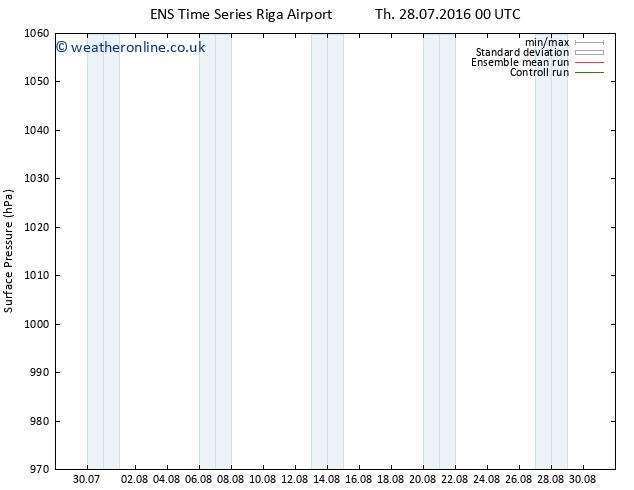 Surface pressure GEFS TS Fr 29.07.2016 18 GMT