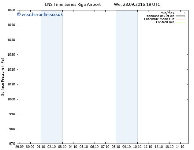 Surface pressure GEFS TS Th 29.09.2016 00 GMT