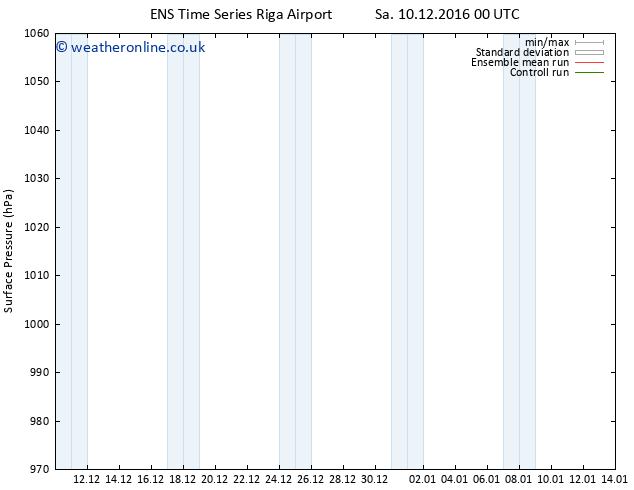 Surface pressure GEFS TS Mo 12.12.2016 00 GMT