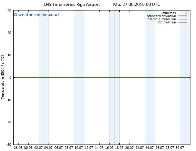 Temp. 850 hPa GEFS TS Mo 27.06.2016 12 GMT