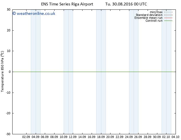 Temp. 850 hPa GEFS TS Tu 30.08.2016 12 GMT