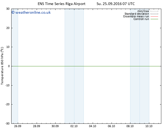 Temp. 850 hPa GEFS TS Sa 01.10.2016 01 GMT