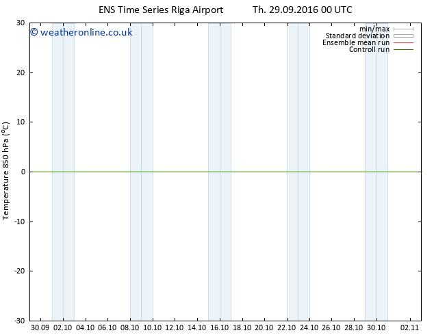 Temp. 850 hPa GEFS TS Fr 30.09.2016 12 GMT