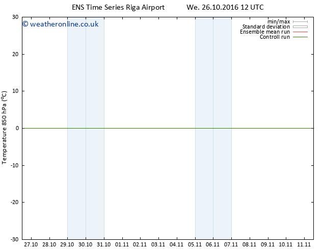 Temp. 850 hPa GEFS TS Fr 28.10.2016 00 GMT