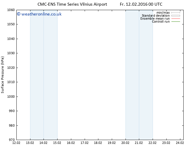 Surface pressure CMC TS Tu 16.02.2016 00 GMT