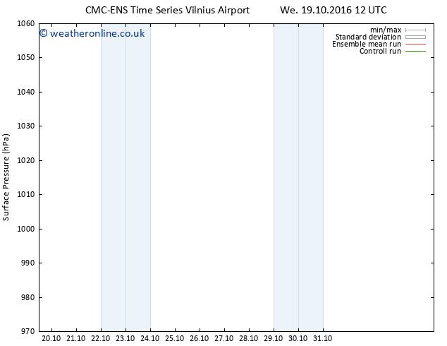 Surface pressure CMC TS Mo 31.10.2016 12 GMT