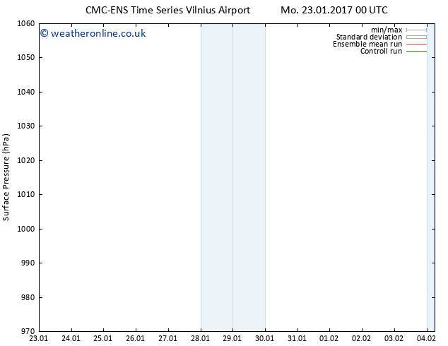 Surface pressure CMC TS Mo 23.01.2017 06 GMT