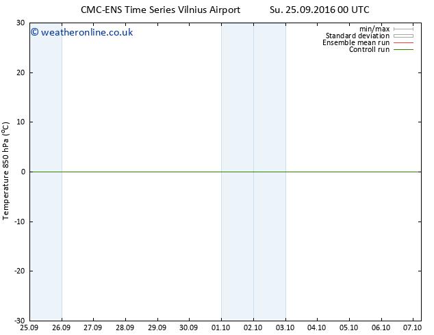 Temp. 850 hPa CMC TS Su 25.09.2016 06 GMT
