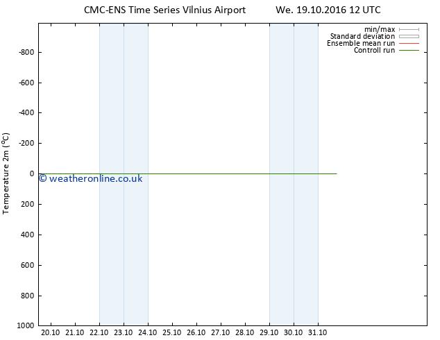 Temperature (2m) CMC TS We 19.10.2016 18 GMT