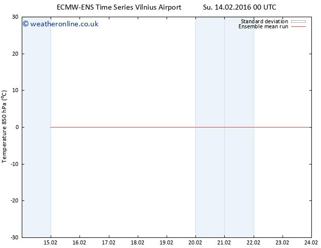 Temp. 850 hPa ECMWFTS We 17.02.2016 00 GMT