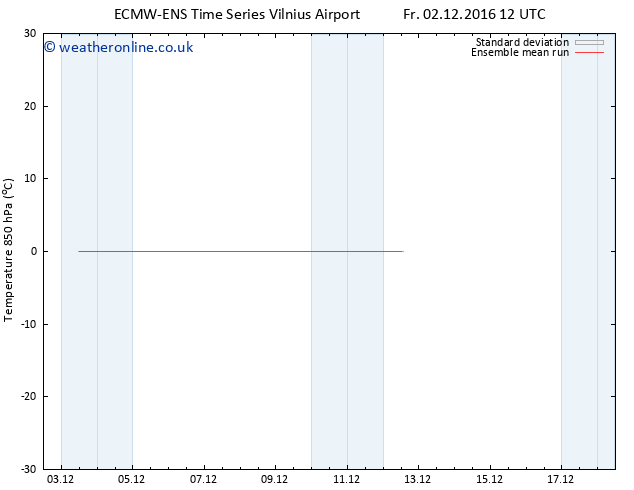 Temp. 850 hPa ECMWFTS Sa 10.12.2016 12 GMT