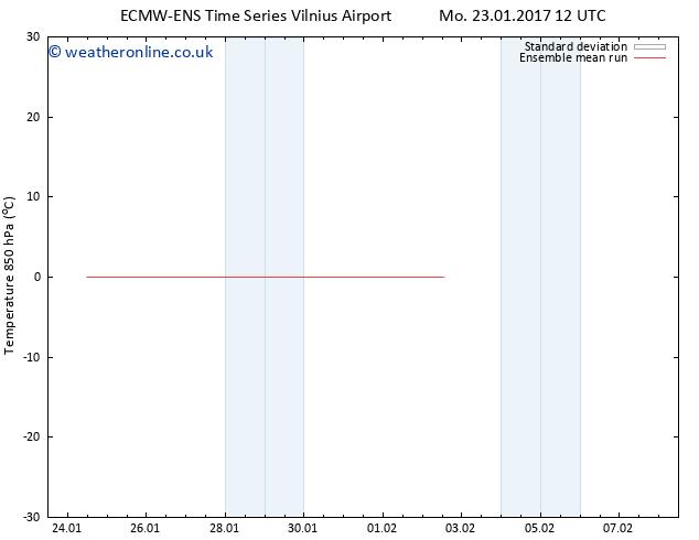 Temp. 850 hPa ECMWFTS Tu 31.01.2017 12 GMT