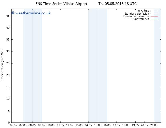 Precipitation GEFS TS Fr 06.05.2016 00 GMT