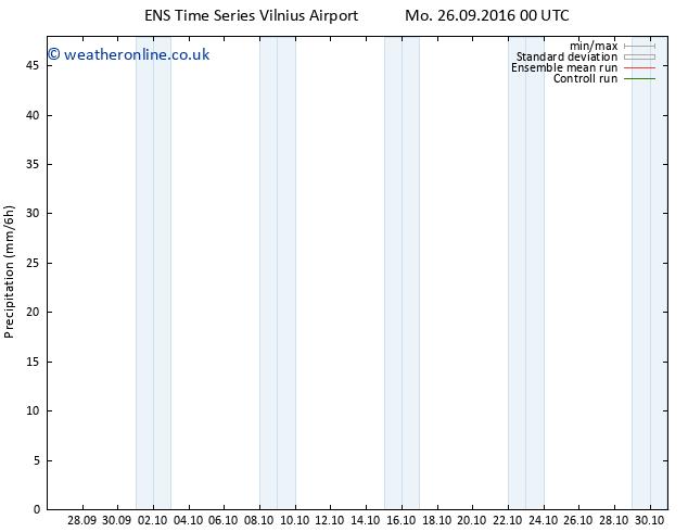 Precipitation GEFS TS Tu 27.09.2016 18 GMT