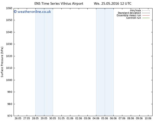 Surface pressure GEFS TS Fr 27.05.2016 18 GMT