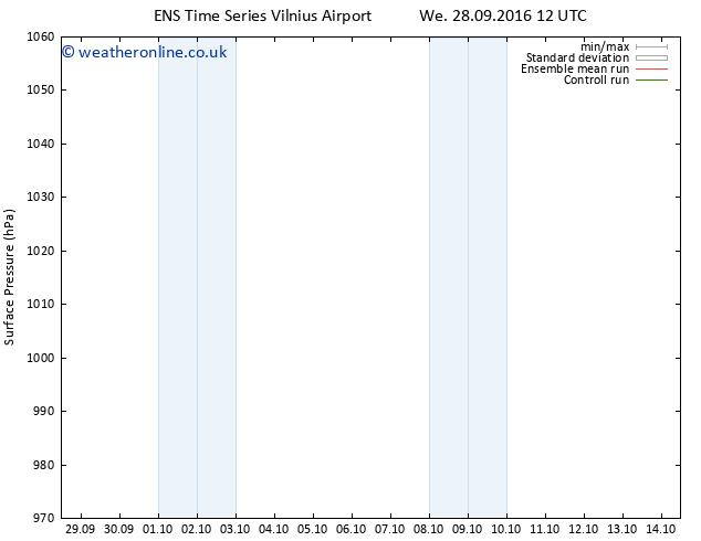 Surface pressure GEFS TS Fr 30.09.2016 18 GMT