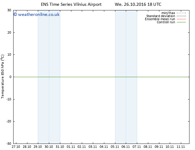 Temp. 850 hPa GEFS TS We 02.11.2016 00 GMT