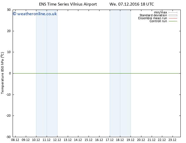 Temp. 850 hPa GEFS TS Th 08.12.2016 06 GMT