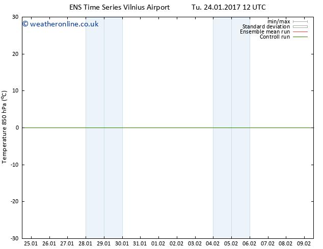 Temp. 850 hPa GEFS TS Tu 31.01.2017 12 GMT