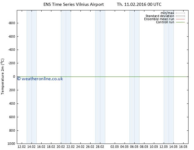 Temperature (2m) GEFS TS Fr 12.02.2016 18 GMT