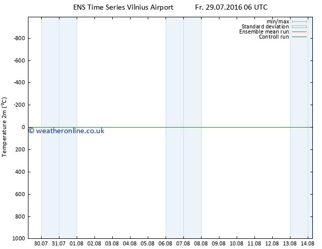 Temperature (2m) GEFS TS Su 31.07.2016 00 GMT