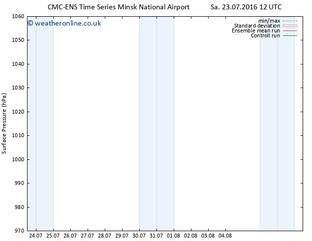 Surface pressure CMC TS Su 24.07.2016 06 GMT