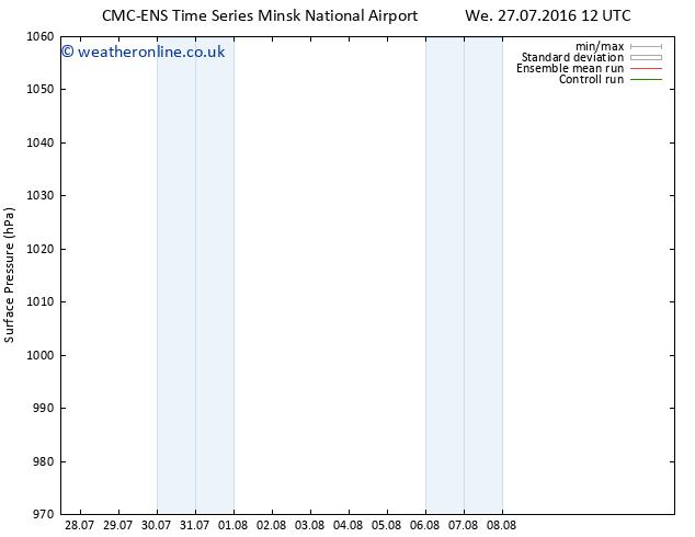 Surface pressure CMC TS Mo 08.08.2016 12 GMT