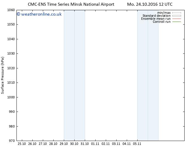 Surface pressure CMC TS Sa 29.10.2016 00 GMT