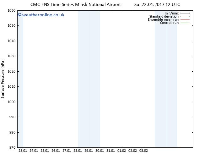 Surface pressure CMC TS Su 29.01.2017 12 GMT