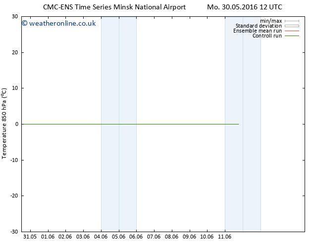 Temp. 850 hPa CMC TS Th 02.06.2016 06 GMT