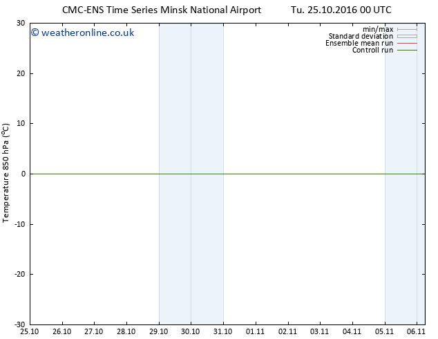 Temp. 850 hPa CMC TS Th 27.10.2016 18 GMT