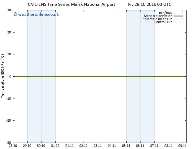 Temp. 850 hPa CMC TS Sa 29.10.2016 12 GMT